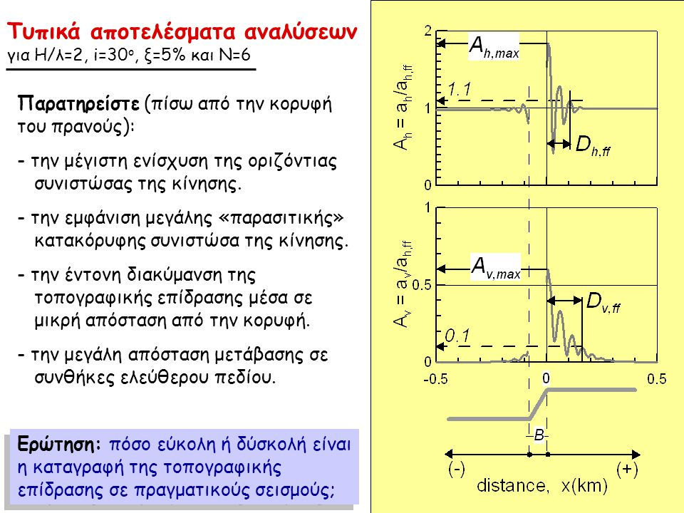 Τυπικά αποτελέσματα αναλύσεων για Η/λ=2, i=30 o, ξ=5% και Ν=6 Παρατηρείστε (πίσω από την κορυφή του πρανούς): - - την μέγιστη ενίσχυση της οριζόντιας