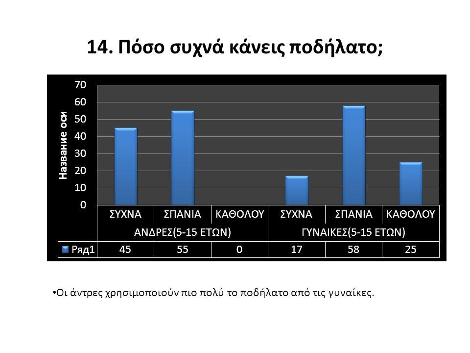 13. Προτιμάς το ποδήλατο ως μέσο μετακίνησης για τις κοντινές αποστάσεις? Το μεγαλύτερο ποσοστό των ανδρών(67%) δεν χρησιμοποιεί το ποδήλατο ως μέσο μ