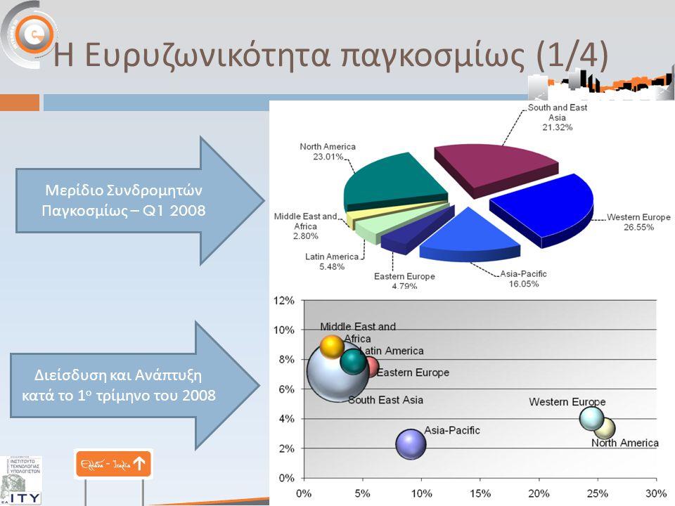 Η Ευρυζωνικότητα παγκοσμίως (1/4) Μερίδιο Συνδρομητών Παγκοσμίως – Q1 2008 Διείσδυση και Ανά π τυξη κατά το 1 ο τρίμηνο του 2008