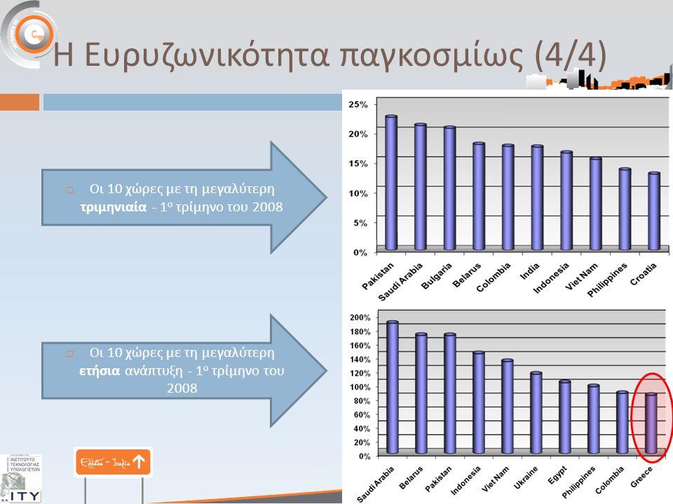 Η Ευρυζωνικότητα παγκοσμίως (4/4)  Οι 10 χώρες με τη μεγαλύτερη τριμηνιαία - 1 ο τρίμηνο του 2008  Οι 10 χώρες με τη μεγαλύτερη ετήσια ανά π τυξη - 1 ο τρίμηνο του 2008