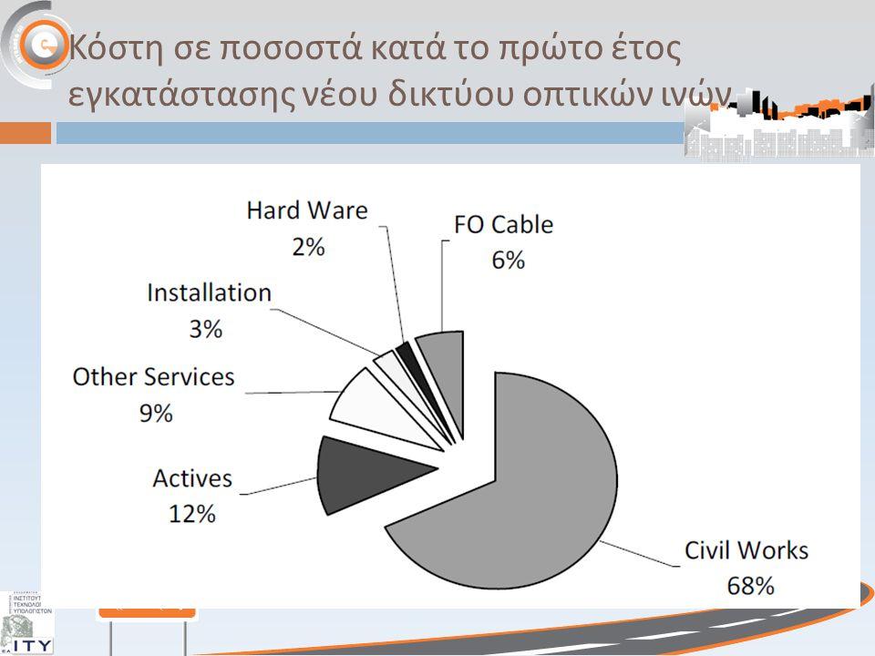 Κόστη σε ποσοστά κατά το πρώτο έτος εγκατάστασης νέου δικτύου οπτικών ινών