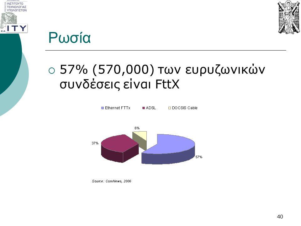 Ρωσία  57% (570,000) των ευρυζωνικών συνδέσεις είναι FttX 40