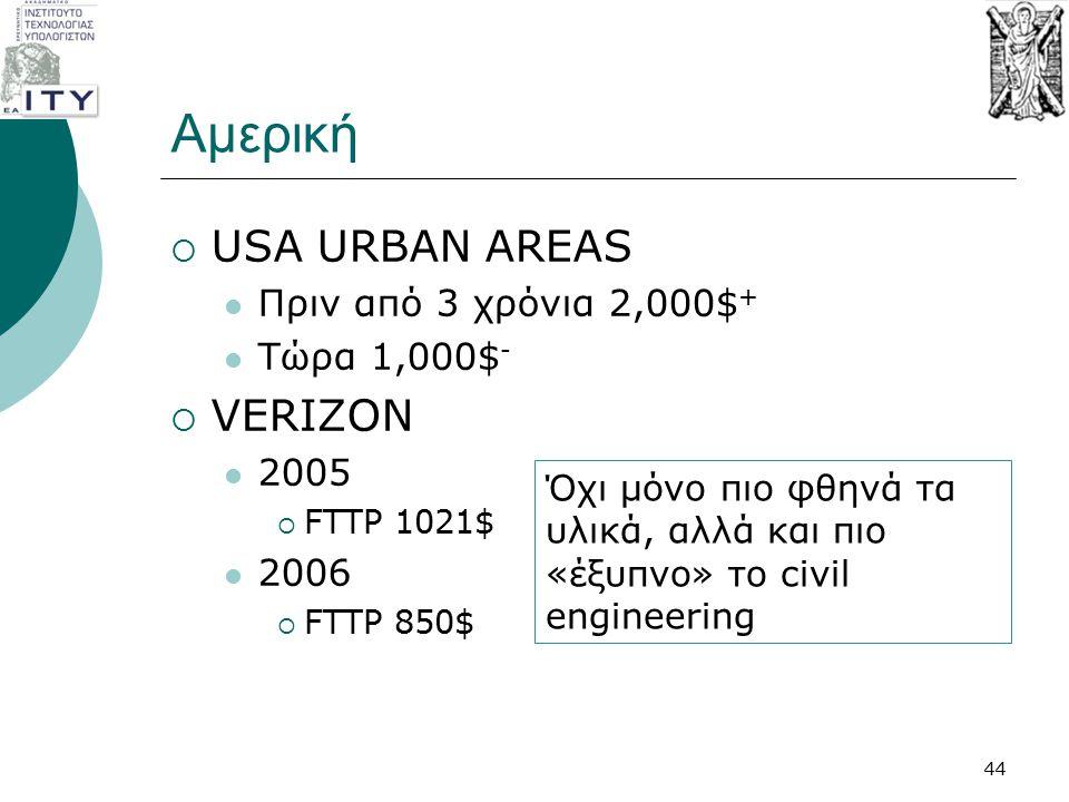 Αμερική  USA URBAN AREAS Πριν από 3 χρόνια 2,000$ + Τώρα 1,000$ -  VERIZON 2005  FTTP 1021$ 2006  FTTP 850$ Όχι μόνο πιο φθηνά τα υλικά, αλλά και
