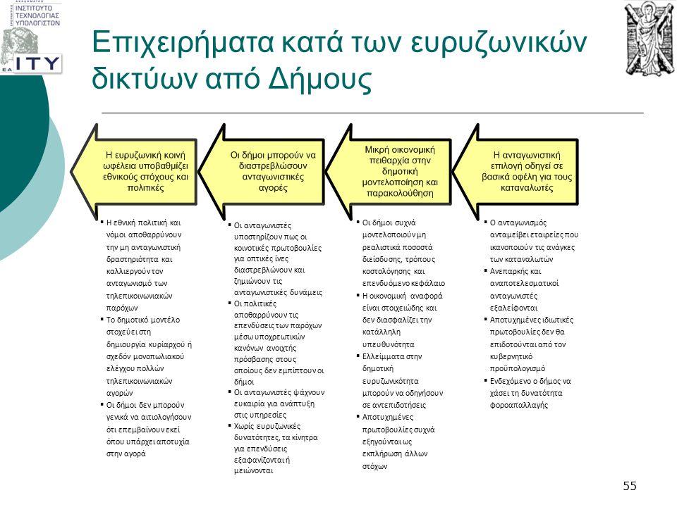 Επιχειρήματα κατά των ευρυζωνικών δικτύων από Δήμους  Η εθνική πολιτική και νόμοι αποθαρρύνουν την μη ανταγωνιστική δραστηριότητα και καλλιεργούν τον