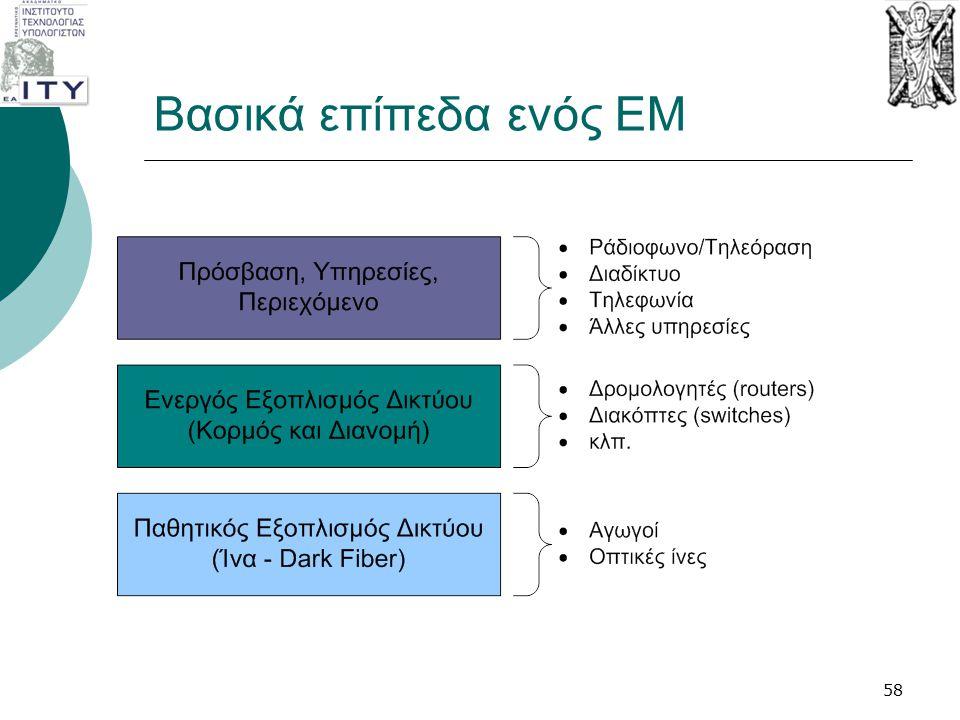 Βασικά επίπεδα ενός EM 58