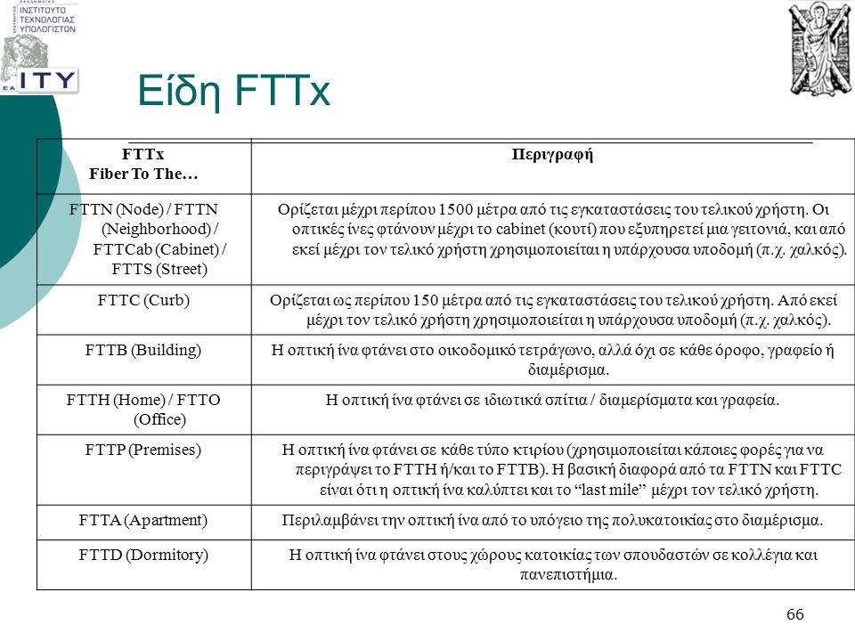 Είδη FTTx FTTx Fiber To The… Περιγραφή FTTN (Node) / FTTN (Neighborhood) / FTTCab (Cabinet) / FTTS (Street) Ορίζεται μέχρι περίπου 1500 μέτρα από τις