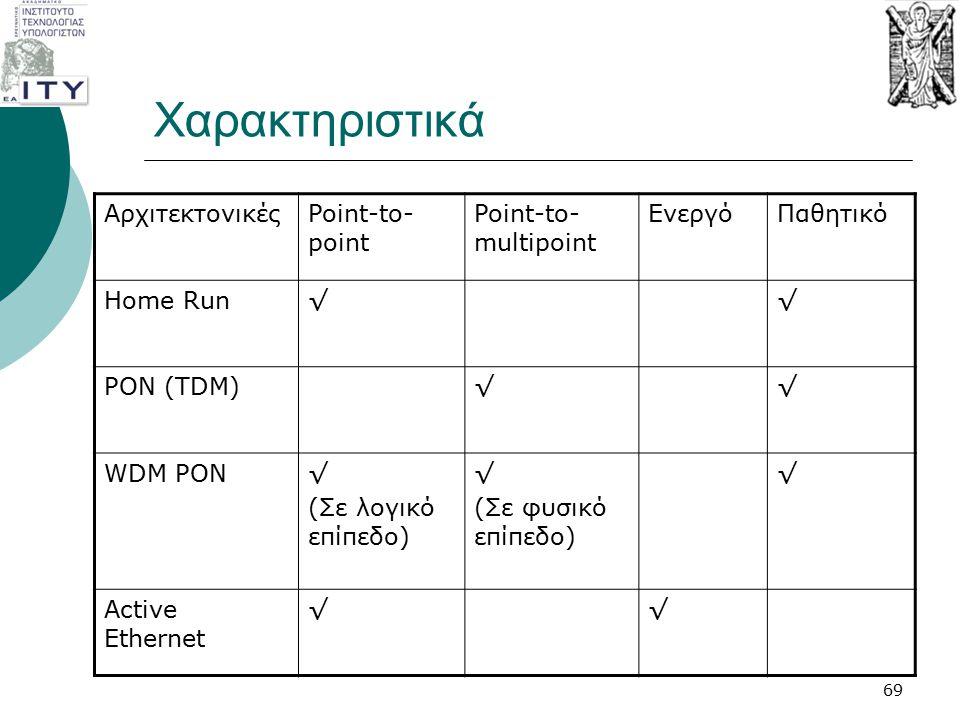 Χαρακτηριστικά ΑρχιτεκτονικέςPoint-to- point Point-to- multipoint ΕνεργόΠαθητικό Home Run√√ PON (TDM)√√ WDM PON√ (Σε λογικό επίπεδο) √ (Σε φυσικό επίπ