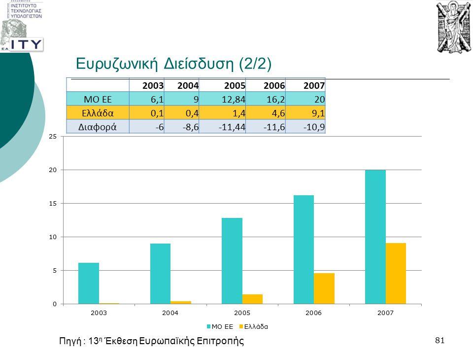 Ευρυζωνική Διείσδυση (2/2) 20032004200520062007 MO EE6,1912,8416,220 Ελλάδα0,10,41,44,69,1 Διαφορά-6-8,6-11,44-11,6-10,9 81 Πηγή : 13 η Έκθεση Ευρωπαϊ