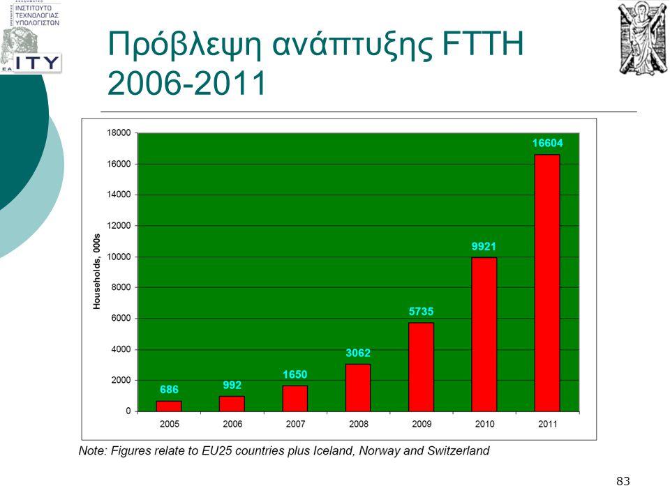 Πρόβλεψη ανάπτυξης FTTH 2006-2011 83