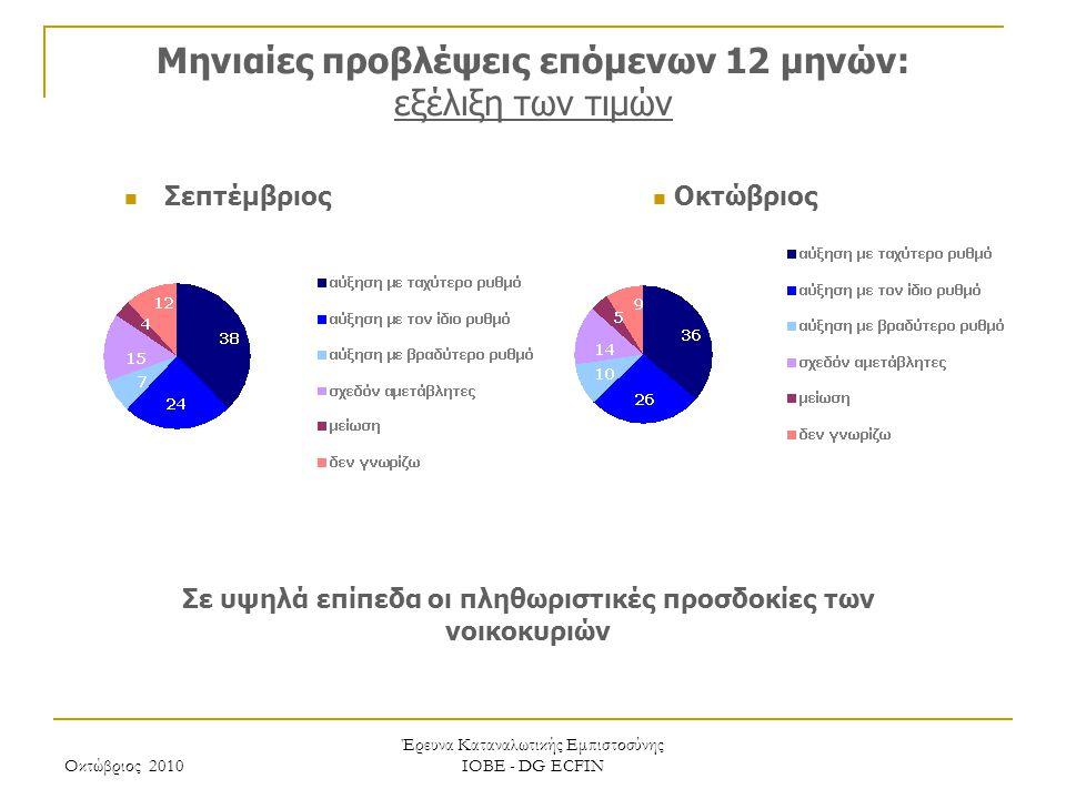 Οκτώβριος 2010 Έρευνα Καταναλωτικής Εμπιστοσύνης ΙΟΒΕ - DG ECFIN Μηνιαίες προβλέψεις επόμενων 12 μηνών: εξέλιξη των τιμών Σε υψηλά επίπεδα οι πληθωρισ