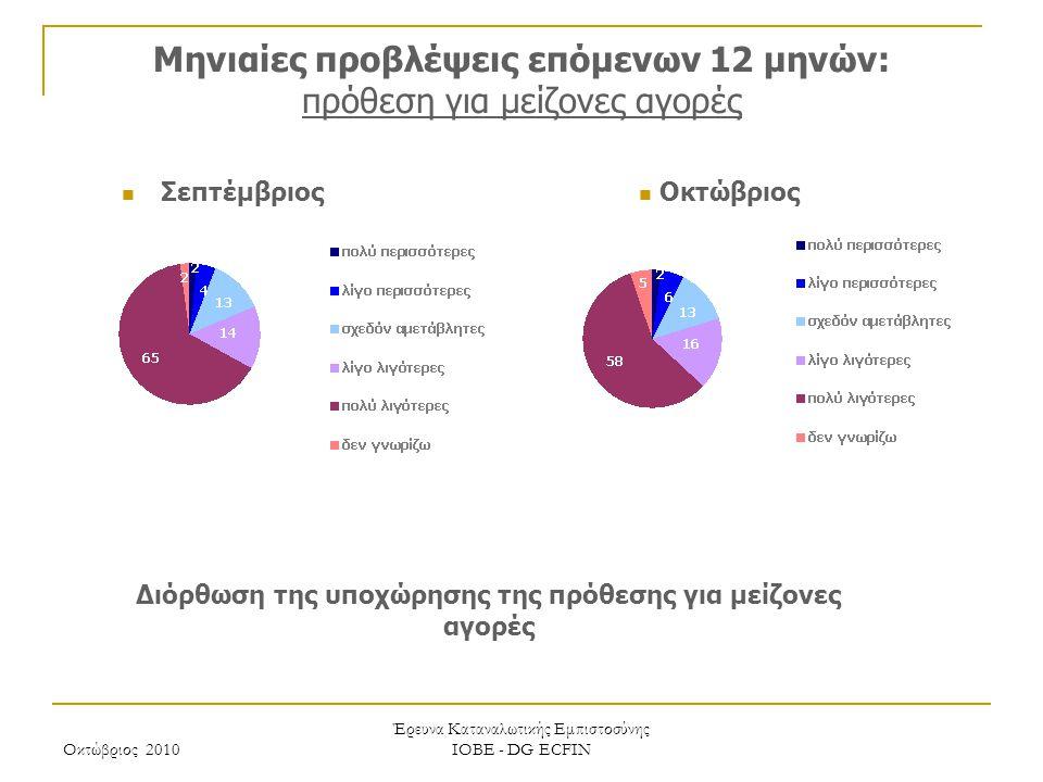 Οκτώβριος 2010 Έρευνα Καταναλωτικής Εμπιστοσύνης ΙΟΒΕ - DG ECFIN Μηνιαίες προβλέψεις επόμενων 12 μηνών: πρόθεση για μείζονες αγορές Διόρθωση της υποχώ