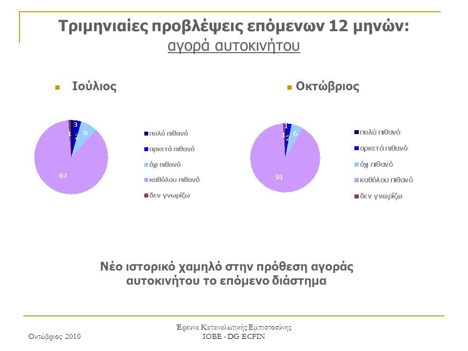 Οκτώβριος 2010 Έρευνα Καταναλωτικής Εμπιστοσύνης ΙΟΒΕ - DG ECFIN Τριμηνιαίες προβλέψεις επόμενων 12 μηνών: αγορά αυτοκινήτου Νέο ιστορικό χαμηλό στην