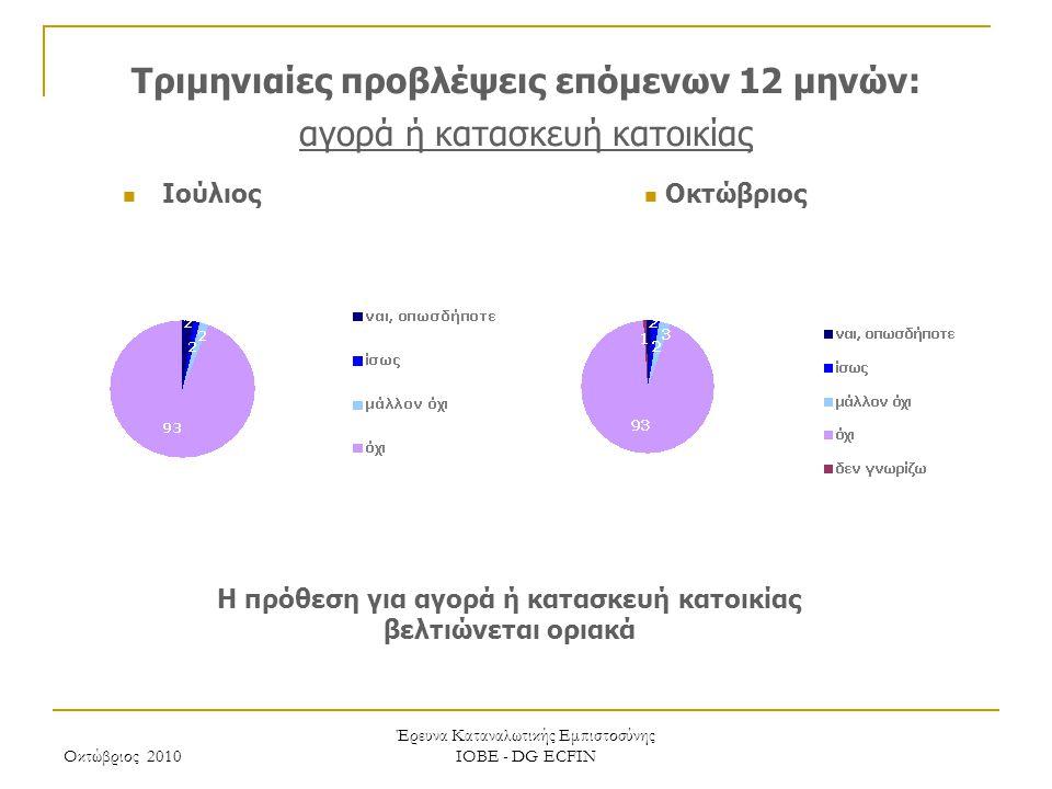 Οκτώβριος 2010 Έρευνα Καταναλωτικής Εμπιστοσύνης ΙΟΒΕ - DG ECFIN Τριμηνιαίες προβλέψεις επόμενων 12 μηνών: αγορά ή κατασκευή κατοικίας Η πρόθεση για α