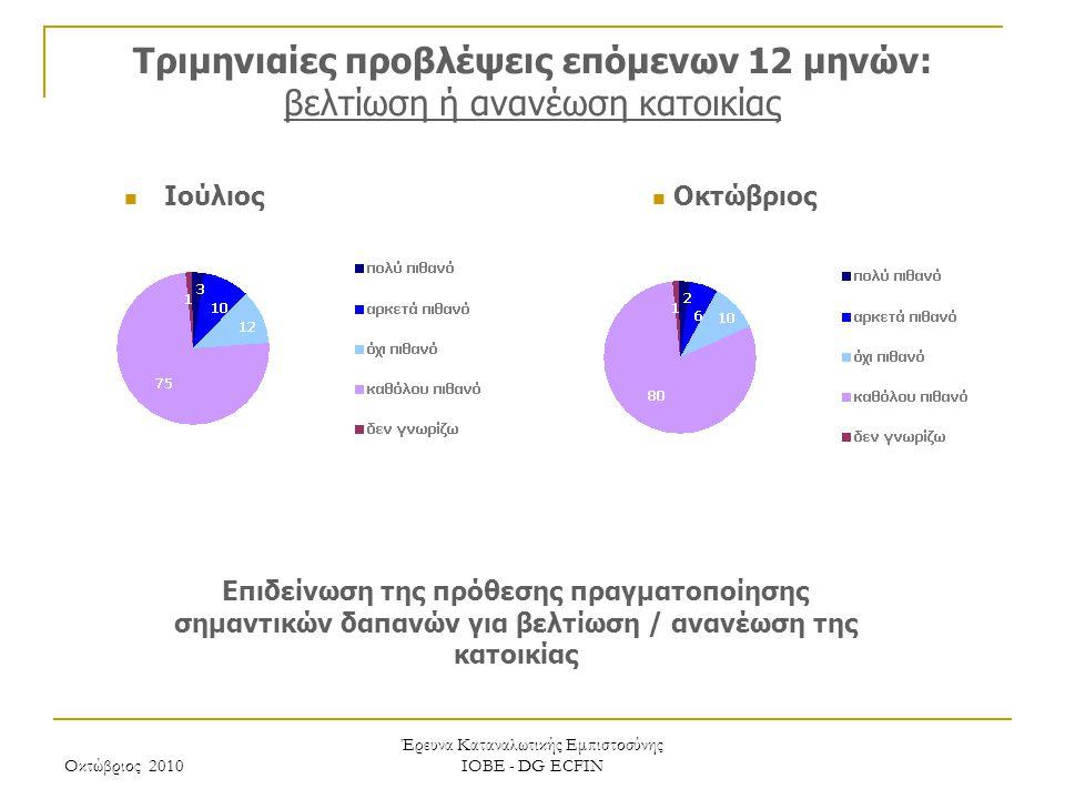 Οκτώβριος 2010 Έρευνα Καταναλωτικής Εμπιστοσύνης ΙΟΒΕ - DG ECFIN Τριμηνιαίες προβλέψεις επόμενων 12 μηνών: βελτίωση ή ανανέωση κατοικίας Επιδείνωση τη