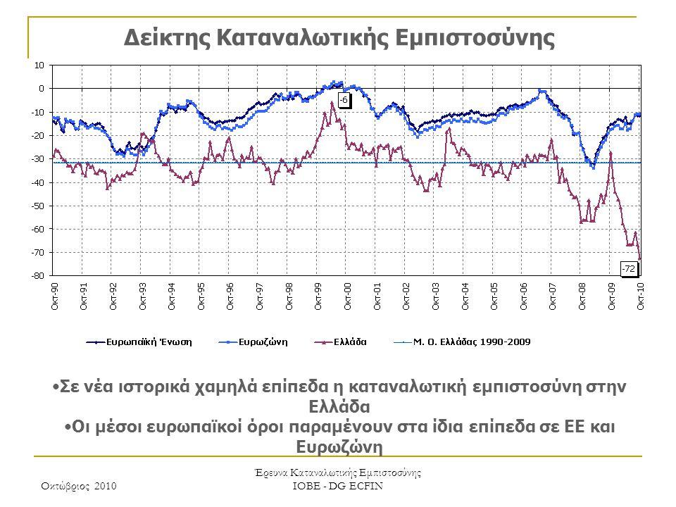 Οκτώβριος 2010 Έρευνα Καταναλωτικής Εμπιστοσύνης ΙΟΒΕ - DG ECFIN Δείκτης Καταναλωτικής Εμπιστοσύνης Σε νέα ιστορικά χαμηλά επίπεδα η καταναλωτική εμπι