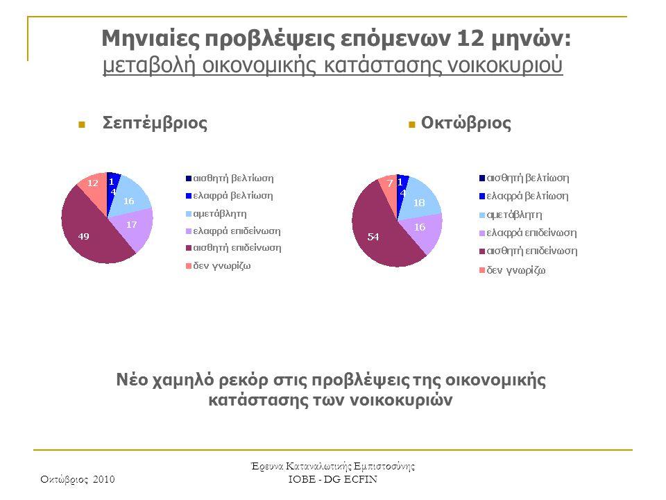 Οκτώβριος 2010 Έρευνα Καταναλωτικής Εμπιστοσύνης ΙΟΒΕ - DG ECFIN Μηνιαίες προβλέψεις επόμενων 12 μηνών: μεταβολή οικονομικής κατάστασης νοικοκυριού Νέ