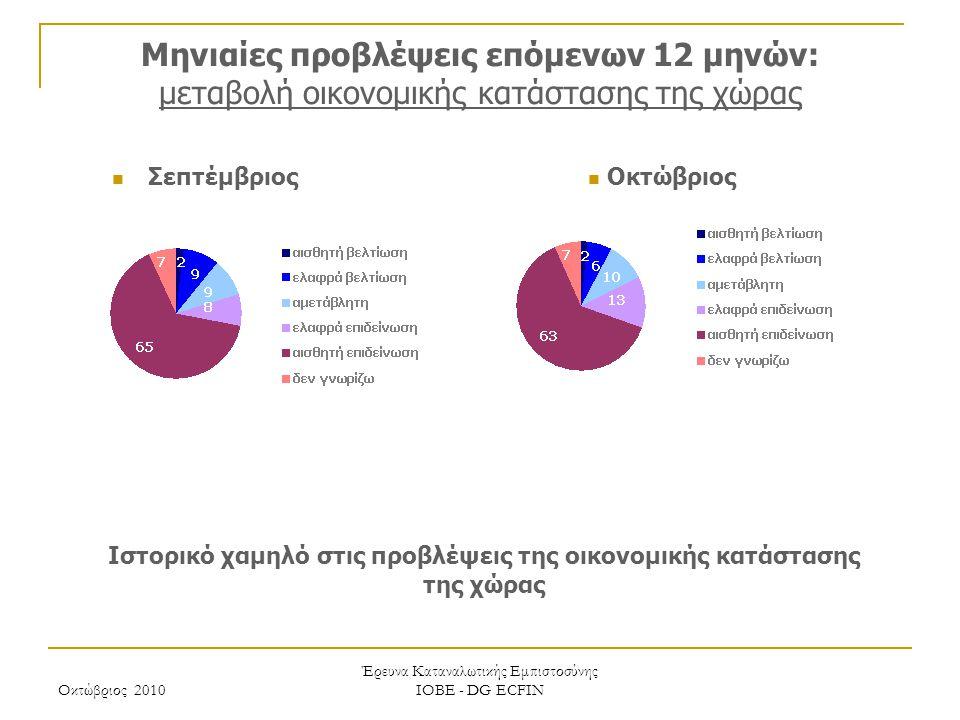 Οκτώβριος 2010 Έρευνα Καταναλωτικής Εμπιστοσύνης ΙΟΒΕ - DG ECFIN Μηνιαίες προβλέψεις επόμενων 12 μηνών: μεταβολή οικονομικής κατάστασης της χώρας Ιστο
