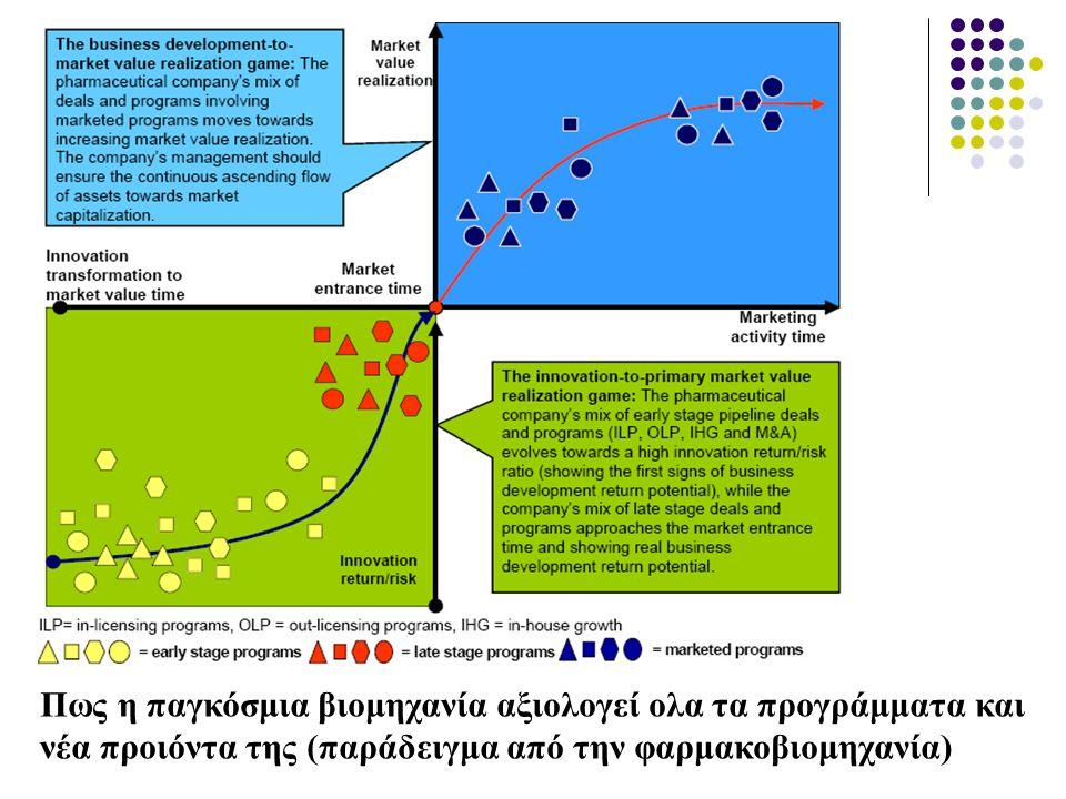 Πως η παγκόσμια βιομηχανία αξιολογεί ολα τα προγράμματα και νέα προιόντα της (παράδειγμα από την φαρμακοβιομηχανία)