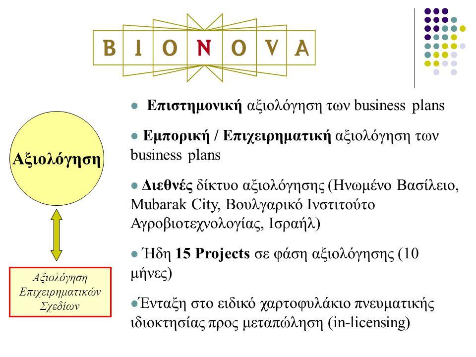 Αξιολόγηση Επιχειρηματικών Σχεδίων Επιστημονική αξιολόγηση των business plans Εμπορική / Επιχειρηματική αξιολόγηση των business plans Διεθνές δίκτυο αξιολόγησης (Ηνωμένο Βασίλειο, Mubarak City, Βουλγαρικό Ινστιτούτο Αγροβιοτεχνολογίας, Ισραήλ) Ήδη 15 Projects σε φάση αξιολόγησης (10 μήνες) Ένταξη στο ειδικό χαρτοφυλάκιο πνευματικής ιδιοκτησίας προς μεταπώληση (in-licensing)