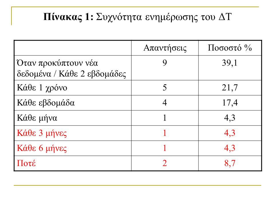 Πίνακας 1: Συχνότητα ενημέρωσης του ΔΤ ΑπαντήσειςΠοσοστό % Όταν προκύπτουν νέα δεδομένα / Κάθε 2 εβδομάδες 939,1 Κάθε 1 χρόνο521,7 Κάθε εβδομάδα417,4 Κάθε μήνα14,3 Κάθε 3 μήνες14,3 Κάθε 6 μήνες14,3 Ποτέ28,7