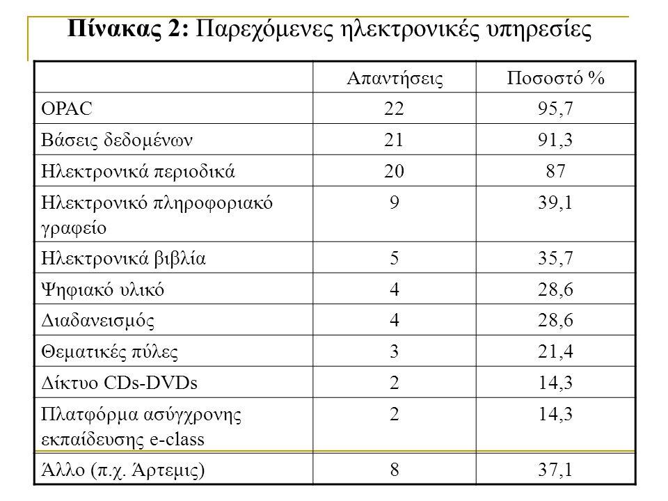 Πίνακας 2: Παρεχόμενες ηλεκτρονικές υπηρεσίες ΑπαντήσειςΠοσοστό % OPAC2295,7 Βάσεις δεδομένων2191,3 Ηλεκτρονικά περιοδικά2087 Ηλεκτρονικό πληροφοριακό γραφείο 939,1 Ηλεκτρονικά βιβλία535,7 Ψηφιακό υλικό428,6 Διαδανεισμός428,6 Θεματικές πύλες321,4 Δίκτυο CDs-DVDs214,3 Πλατφόρμα ασύγχρονης εκπαίδευσης e-class 214,3 Άλλο (π.χ.