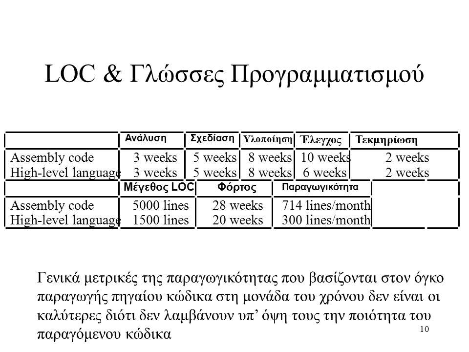 10 LOC & Γλώσσες Προγραμματισμού Γενικά μετρικές της παραγωγικότητας που βασίζονται στον όγκο παραγωγής πηγαίου κώδικα στη μονάδα του χρόνου δεν είναι οι καλύτερες διότι δεν λαμβάνουν υπ' όψη τους την ποιότητα του παραγόμενου κώδικα