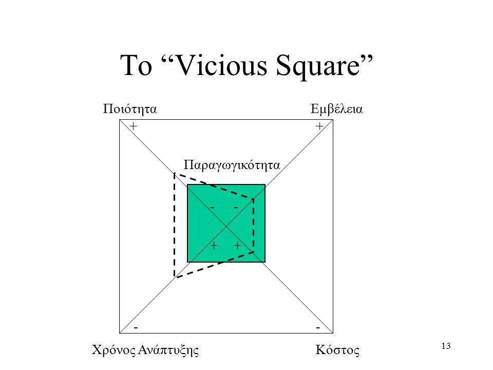"""13 Παραγωγικότητα Το """"Vicious Square"""" ++ -- -- ++ ΠοιότηταΕμβέλεια Χρόνος ΑνάπτυξηςΚόστος"""