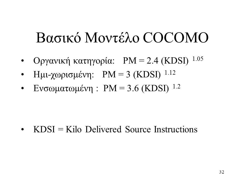 32 Βασικό Μοντέλο COCOMO Οργανική κατηγορία: PM = 2.4 (KDSI) 1.05 Ημι-χωρισμένη: PM = 3 (KDSI) 1.12 Ενσωματωμένη : PM = 3.6 (KDSI) 1.2 KDSI = Kilo Delivered Source Instructions