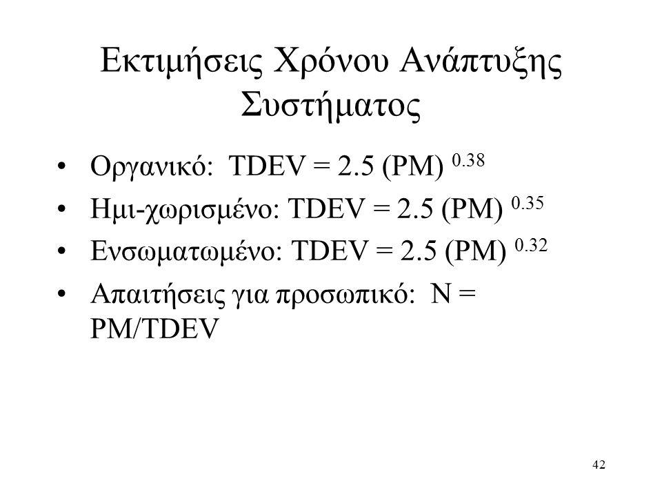 42 Οργανικό: TDEV = 2.5 (PM) 0.38 Ημι-χωρισμένο: TDEV = 2.5 (PM) 0.35 Ενσωματωμένο: TDEV = 2.5 (PM) 0.32 Απαιτήσεις για προσωπικό: N = PM/TDEV Εκτιμήσεις Χρόνου Ανάπτυξης Συστήματος