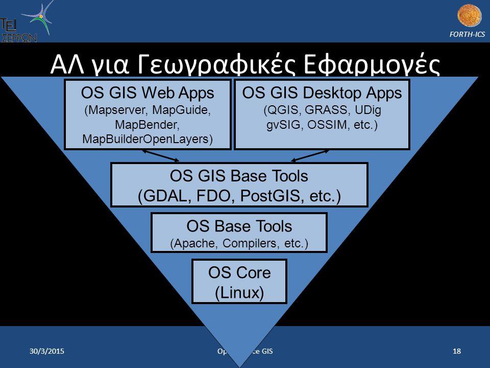 FORTH-ICS ΑΛ για Γεωγραφικές Εφαρμογές 30/3/2015Open Source GIS18 OS Core (Linux) OS GIS Base Tools (GDAL, FDO, PostGIS, etc.) OS GIS Web Apps (Mapserver, MapGuide, MapBender, MapBuilderOpenLayers) OS Base Tools (Apache, Compilers, etc.) OS GIS Desktop Apps (QGIS, GRASS, UDig gvSIG, OSSIM, etc.)