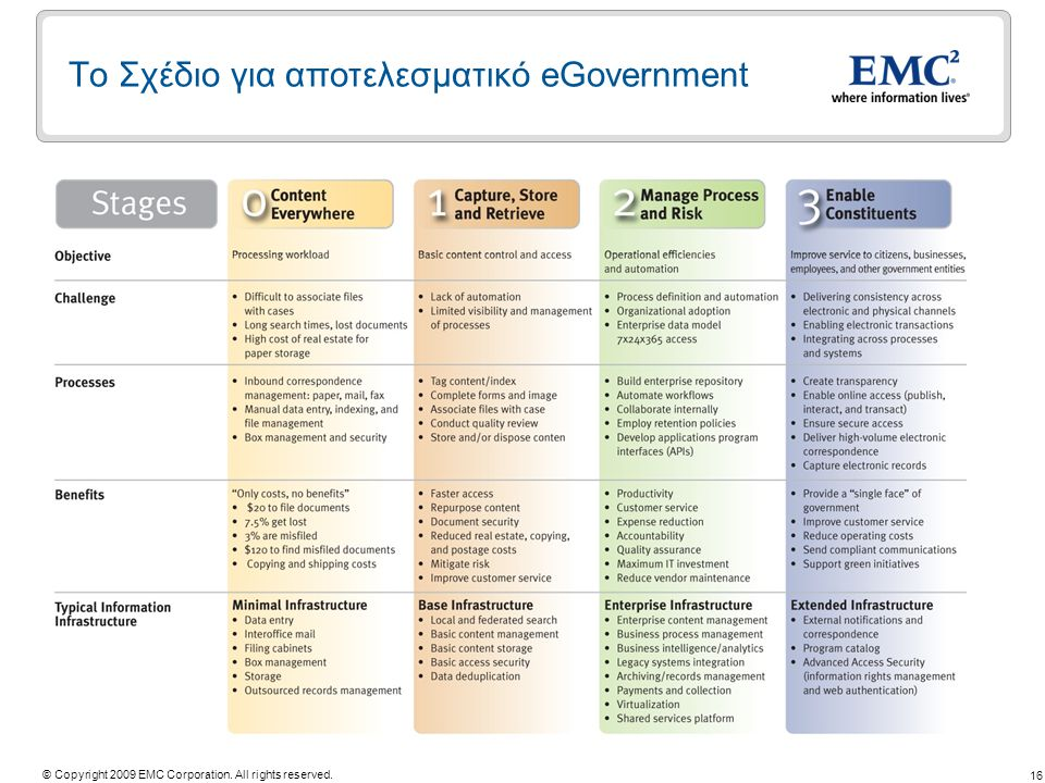 16 © Copyright 2009 EMC Corporation. All rights reserved. Το Σχέδιο για αποτελεσματικό eGovernment