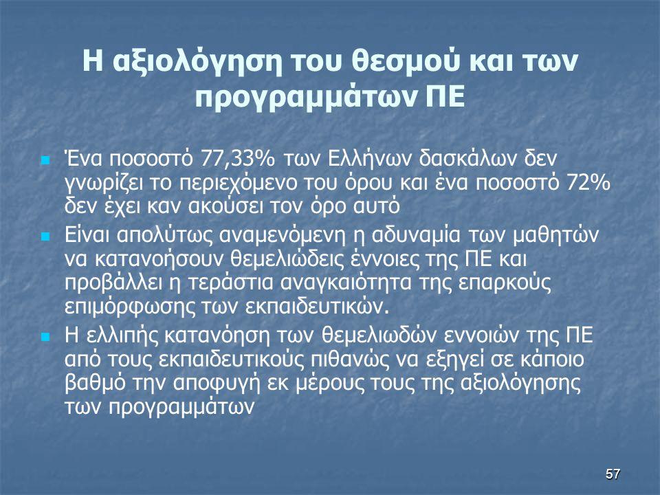 57 H αξιολόγηση του θεσμού και των προγραμμάτων ΠΕ Ένα ποσοστό 77,33% των Ελλήνων δασκάλων δεν γνωρίζει το περιεχόμενο του όρου και ένα ποσοστό 72% δε