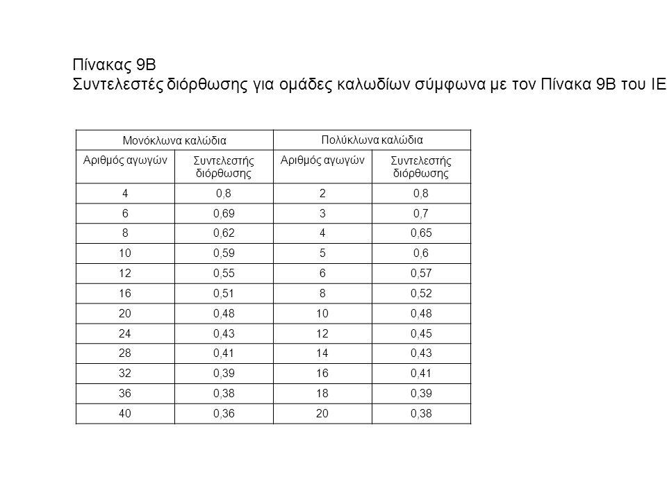 Πίνακας 9B Συντελεστές διόρθωσης για ομάδες καλωδίων σύμφωνα με τον Πίνακα 9Β του IEE. Μονόκλωνα καλώδιαΠολύκλωνα καλώδια Αριθμός αγωγώνΣυντελεστής δι