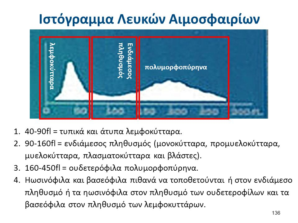 λεμφοκύτταρα Ενδιάμεσος πληθυσμός πολυμορφοπύρηνα Ιστόγραμμα Λευκών Αιμοσφαιρίων 1.40-90fl = τυπικά και άτυπα λεμφοκύτταρα.