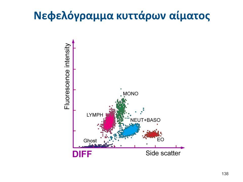Νεφελόγραμμα κυττάρων αίματος 138