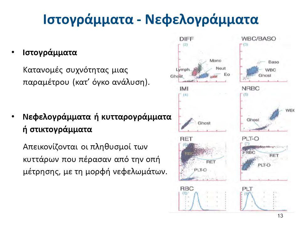 Ιστογράμματα - Νεφελογράμματα Ιστογράμματα Κατανομές συχνότητας μιας παραμέτρου (κατ' όγκο ανάλυση). Νεφελογράμματα ή κυτταρογράμματα ή στικτογράμματα