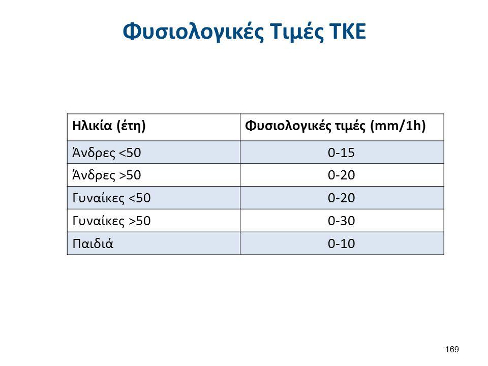 Φυσιολογικές Τιμές ΤΚΕ 169 Ηλικία (έτη)Φυσιολογικές τιμές (mm/1h) Άνδρες <500-15 Άνδρες >500-20 Γυναίκες <500-20 Γυναίκες >500-30 Παιδιά0-10
