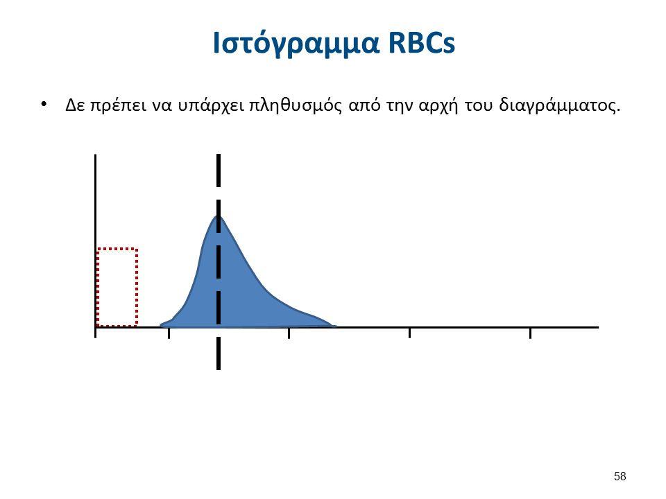 Ιστόγραμμα RBCs Δε πρέπει να υπάρχει πληθυσμός από την αρχή του διαγράμματος. 58