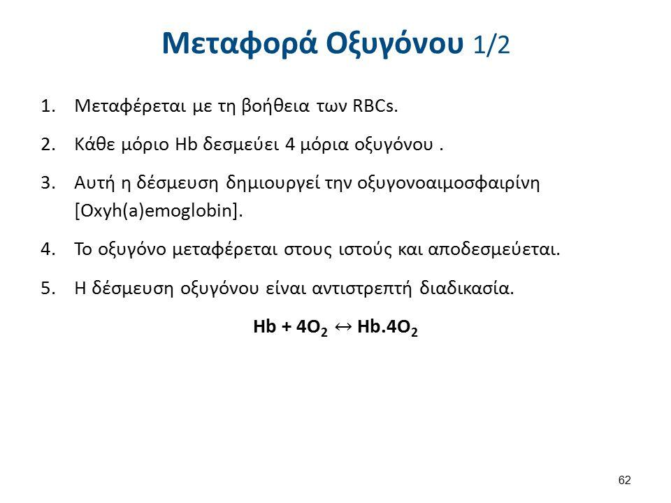 Μεταφορά Οξυγόνου 1/2 62