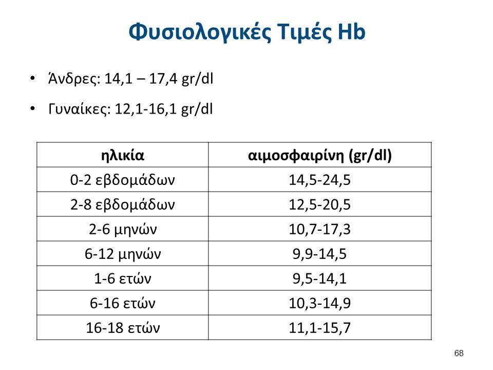 Φυσιολογικές Τιμές Hb Άνδρες: 14,1 – 17,4 gr/dl Γυναίκες: 12,1-16,1 gr/dl ηλικίααιμοσφαιρίνη (gr/dl) 0-2 εβδομάδων14,5-24,5 2-8 εβδομάδων12,5-20,5 2-6 μηνών10,7-17,3 6-12 μηνών9,9-14,5 1-6 ετών9,5-14,1 6-16 ετών10,3-14,9 16-18 ετών11,1-15,7 68