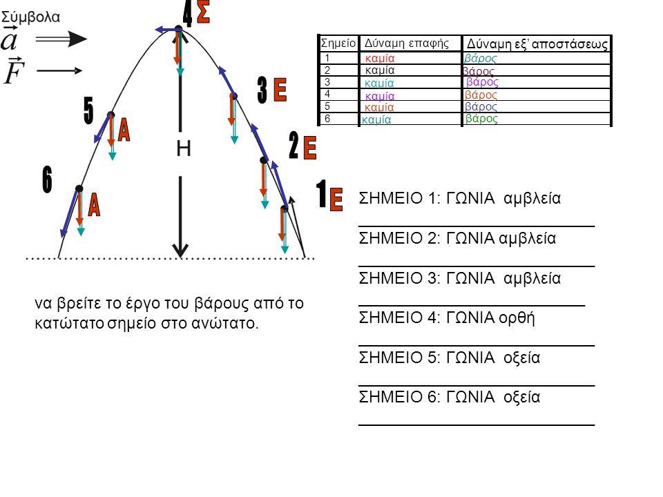 Ολικές δυνάμεις Ολική δύναμη στο δρομέα Α Ολική δύναμη στο δρομέα Β Το μέτρο της ολικής δύναμης στο δρομέα Α είναι διπλάσιο από το μέτρο της δύναμης π