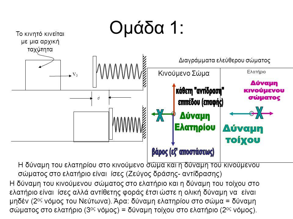 Ομάδα 1: d Το κινητό κινείται με μια αρχική ταχύτητα v0v0 Κινούμενο Σώμα Ελατήριο Διαγράμματα ελεύθερου σώματος Η δύναμη του ελατηρίου στο κινούμενο σώμα και η δύναμη του κινούμενου σώματος στο ελατήριο είναι ίσες (Ζεύγος δράσης- αντίδρασης) Η δύναμη του κινούμενου σώματος στο ελατήριο και η δύναμη του τοίχου στο ελατήριο είναι ίσες αλλά αντίθετης φοράς έτσι ώστε η ολική δύναμη να είναι μηδέν (2 ος νόμος του Νεύτωνα).