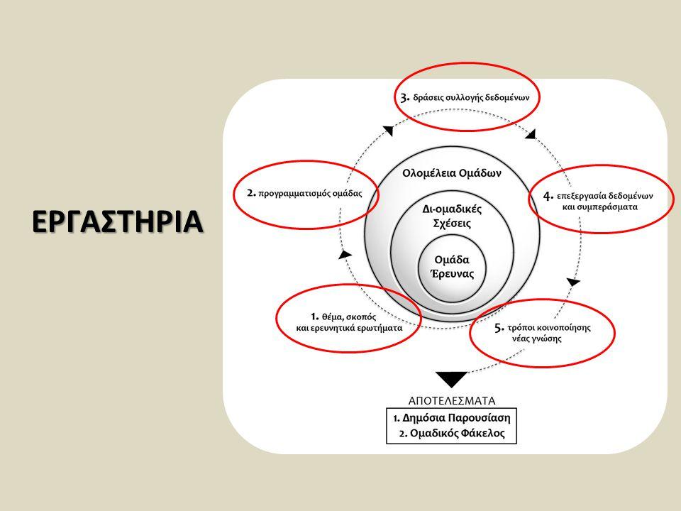 Στόχοι του εργαστηρίου είναι (1) να προσδιοριστούν (i) η δομή της Έκθεσης, (ii) οι επιμέρους ενότητές της, (iii) τα περιεχόμενα των ενοτήτων, (2) να συζητηθεί το κρίσιμο ζήτημα της αξιολόγησης