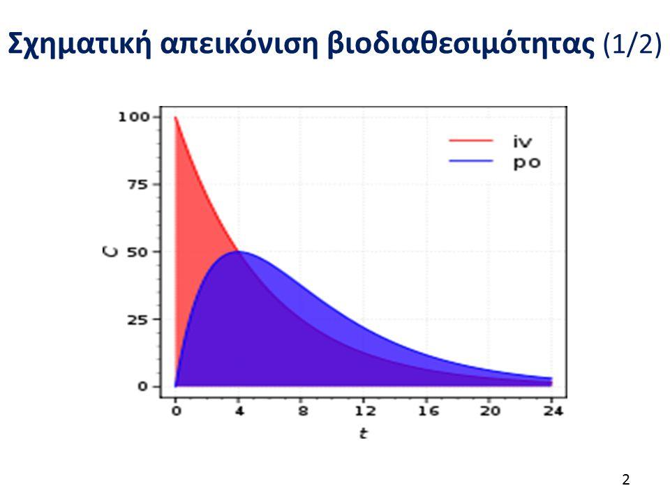 Σχηματική απεικόνιση βιοδιαθεσιμότητας (1/2) 2