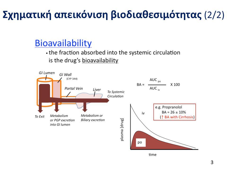 Σχηματική απεικόνιση βιοδιαθεσιμότητας (2/2) 3