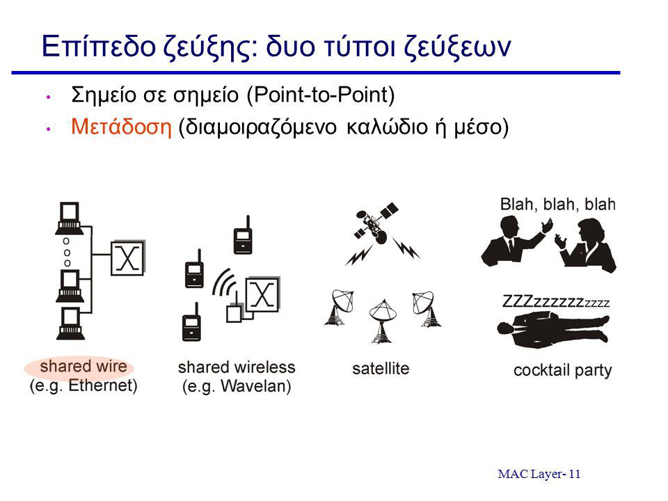 MAC Layer- 11 Επίπεδο ζεύξης: δυο τύποι ζεύξεων Σημείο σε σημείο (Point-to-Point) Μετάδοση (διαμοιραζόμενο καλώδιο ή μέσο)