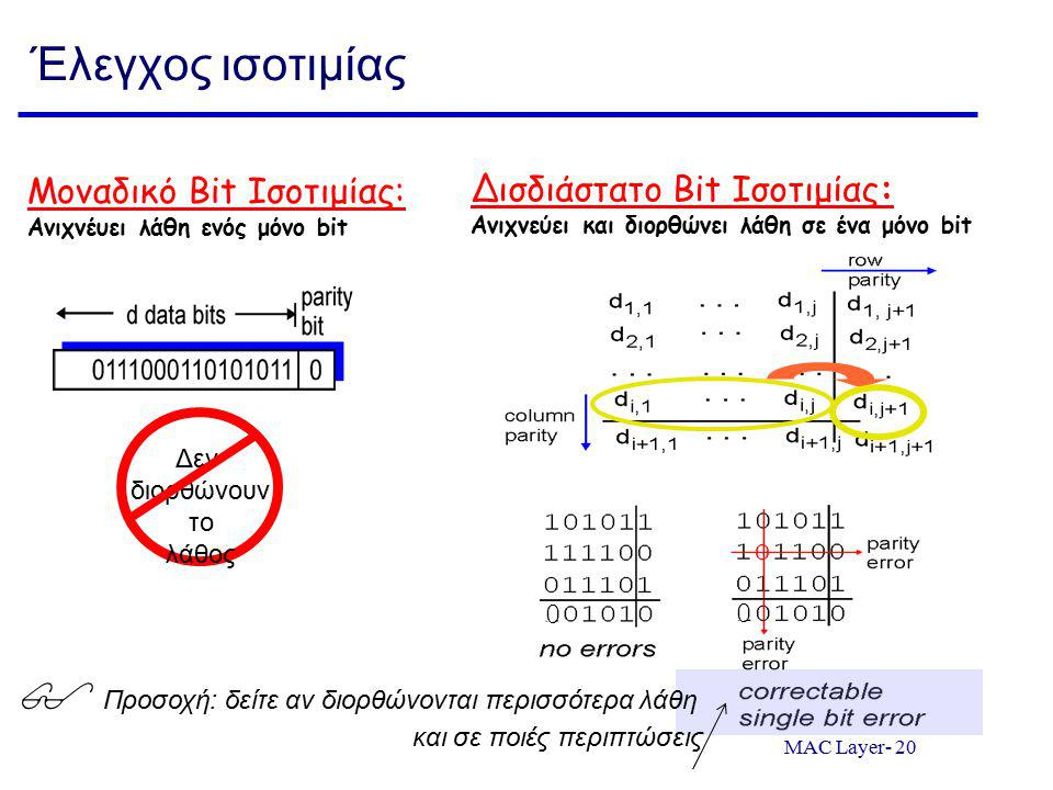 MAC Layer- 20 Έλεγχος ισοτιμίας Μοναδικό Bit Ισοτιμίας: Ανιχνέυει λάθη ενός μόνο bit Δισδιάστατο Bit Ισοτιμίας: Ανιχνεύει και διορθώνει λάθη σε ένα μόνο bit 0 0 Δεν διορθώνουν το λάθος  Προσοχή: δείτε αν διορθώνονται περισσότερα λάθη και σε ποιές περιπτώσεις