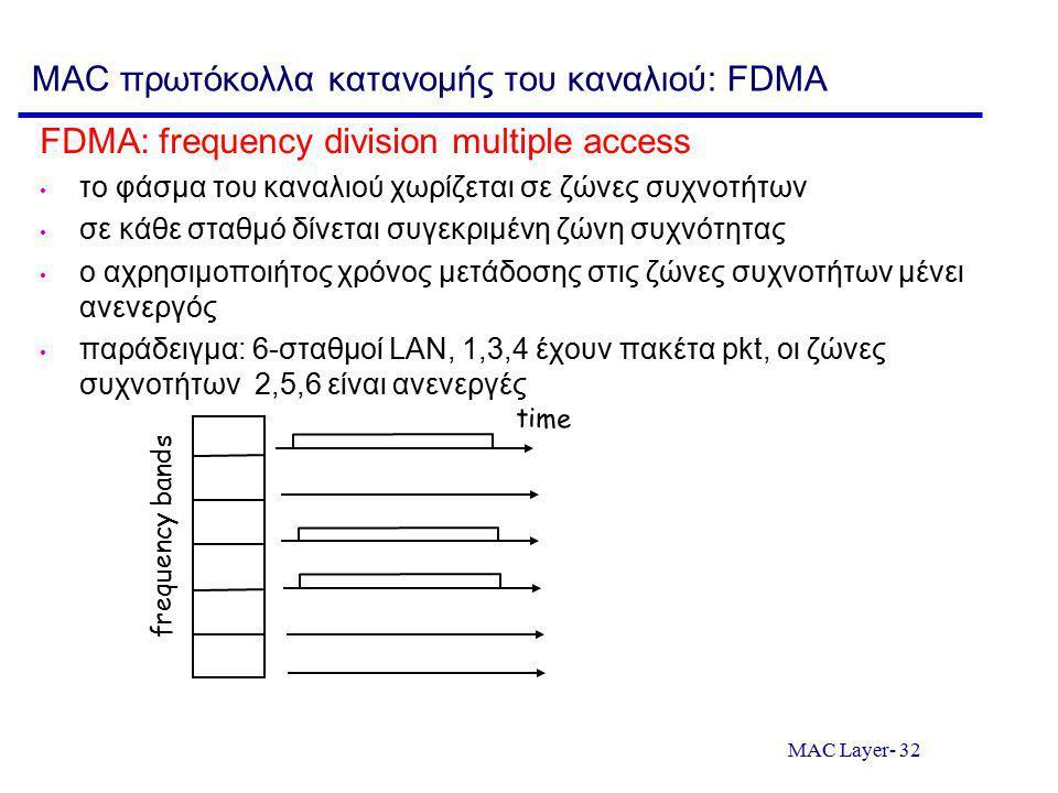 MAC Layer- 32 MAC πρωτόκολλα κατανομής του καναλιού: FDMA FDMA: frequency division multiple access το φάσμα του καναλιού χωρίζεται σε ζώνες συχνοτήτων