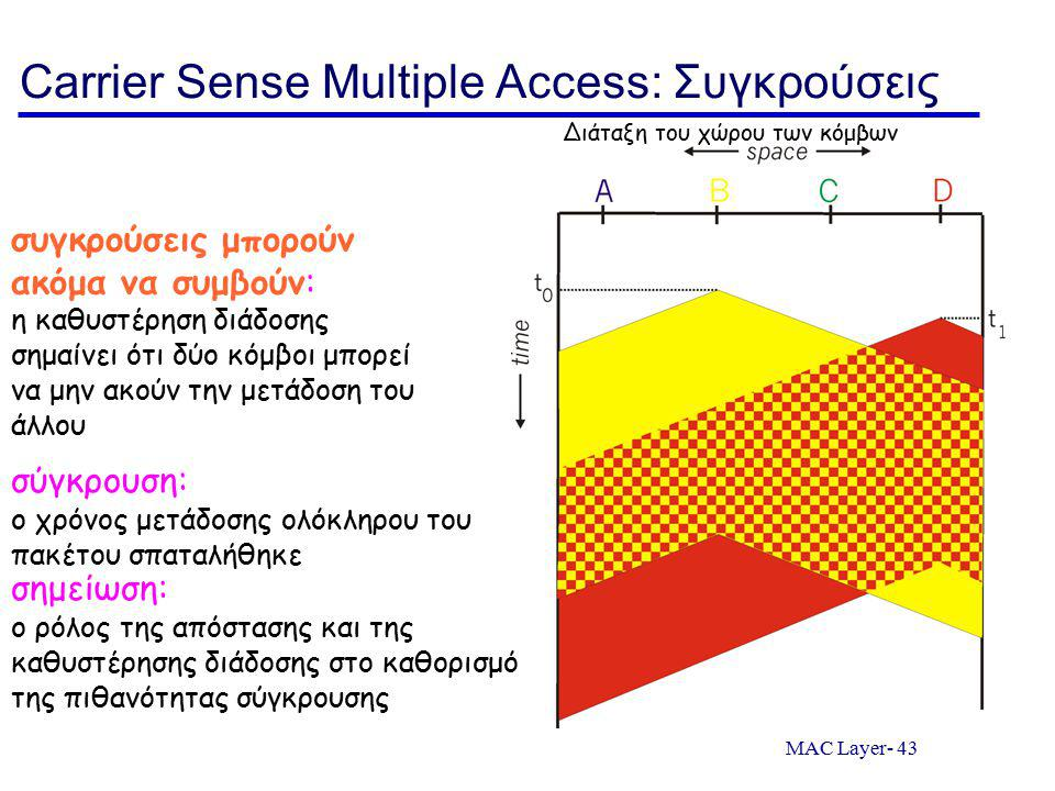 MAC Layer- 43 Carrier Sense Multiple Access: Συγκρούσεις συγκρούσεις μπορούν ακόμα να συμβούν: η καθυστέρηση διάδοσης σημαίνει ότι δύο κόμβοι μπορεί να μην ακούν την μετάδοση του άλλου σύγκρουση: ο χρόνος μετάδοσης ολόκληρου του πακέτου σπαταλήθηκε Διάταξη του χώρου των κόμβων σημείωση: ο ρόλος της απόστασης και της καθυστέρησης διάδοσης στο καθορισμό της πιθανότητας σύγκρουσης