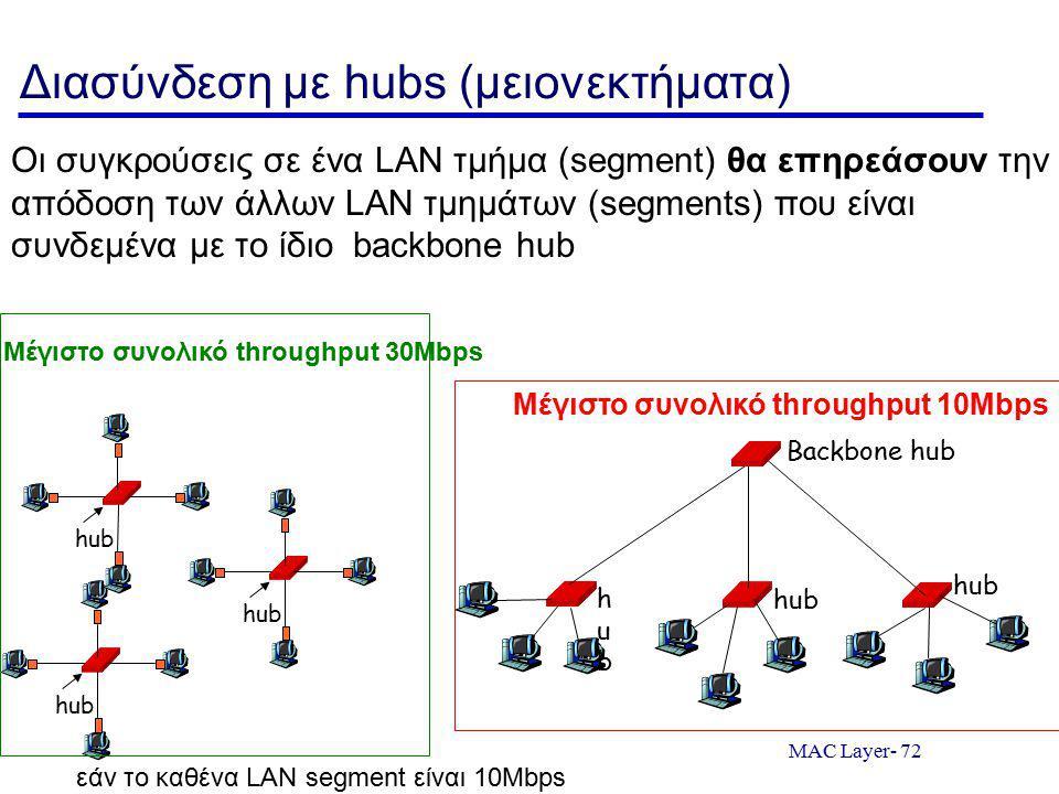 MAC Layer- 72 Διασύνδεση με hubs (μειονεκτήματα) Οι συγκρούσεις σε ένα LAN τμήμα (segment) θα επηρεάσουν την απόδοση των άλλων LAN τμημάτων (segments) που είναι συνδεμένα με το ίδιο backbone hub hub Μέγιστο συνολικό throughput 30Mbps εάν το καθένα LAN segment είναι 10Mbps hubhub hub Backbone hub Μέγιστο συνολικό throughput 10Mbps